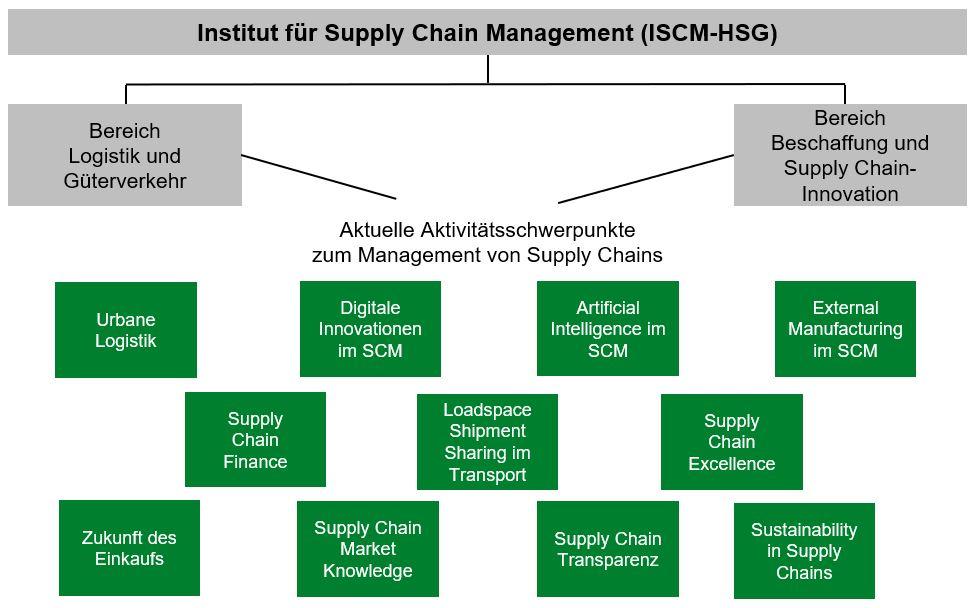 Forschungsbereiche des Institut für Supply Chain Management