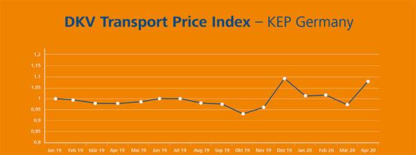 DKV Transport Price Index